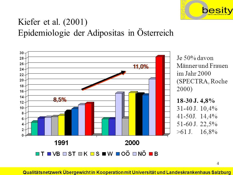 Qualitätsnetzwerk Übergewicht in Kooperation mit Universität und Landeskrankenhaus Salzburg 25 Adipositastherapie Gängige Modelle (vgl.