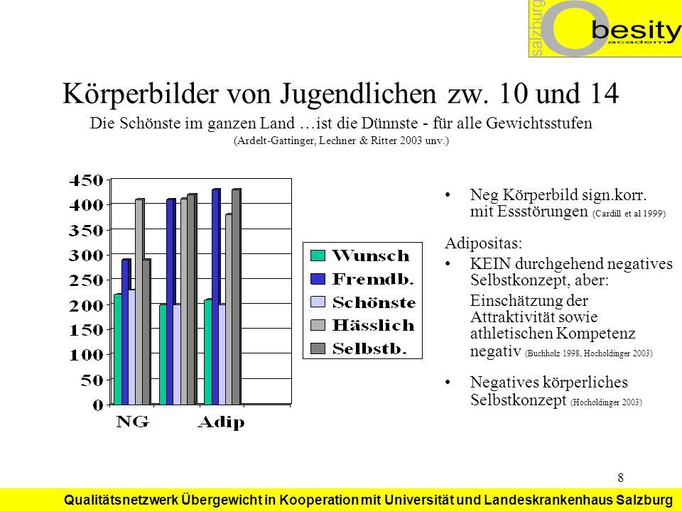 Qualitätsnetzwerk Übergewicht in Kooperation mit Universität und Landeskrankenhaus Salzburg 29 Prävention von Adipositas Informationen in Schulen für Lehrer Sichere Spiel- und Bewegungsräume Sinnvolle Schulbuffets Vernetzung aller Präventionsmaßnahmen Salutogene Faktoren bei Essstörungen, Sucht, Adipositas sind im Prinzip gleich
