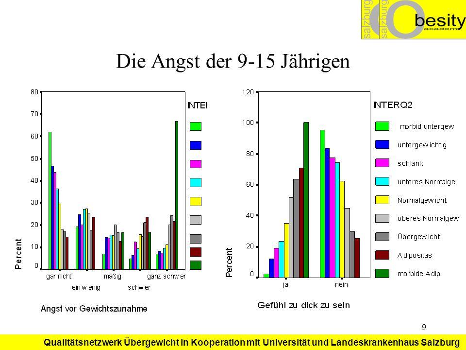 Qualitätsnetzwerk Übergewicht in Kooperation mit Universität und Landeskrankenhaus Salzburg 10 Die Angst der Mädchen Angst vor Fett-Sein Ab 5 fear of fatness Ca.