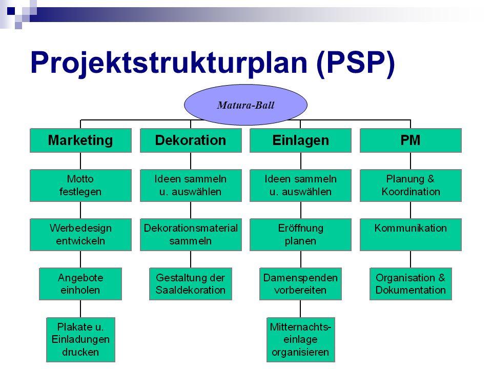 Projektstrukturplan (PSP) Matura-Ball