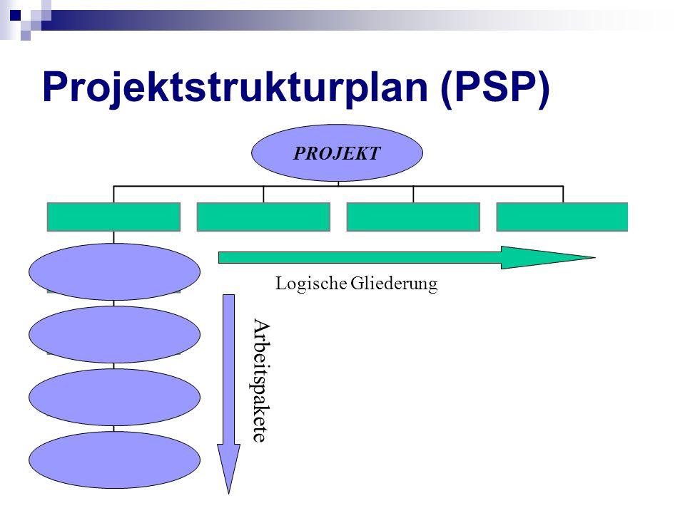 Projektstrukturplan (PSP) PROJEKT Logische Gliederung Arbeitspakete