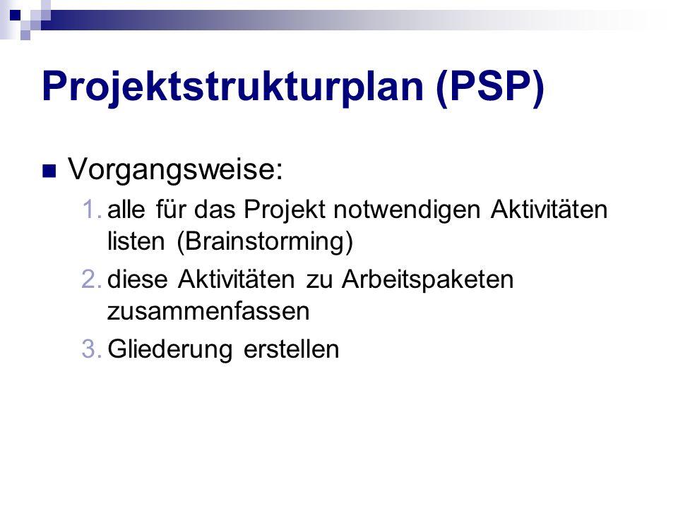 Projektstrukturplan (PSP) Vorgangsweise: 1.alle für das Projekt notwendigen Aktivitäten listen (Brainstorming) 2.diese Aktivitäten zu Arbeitspaketen z