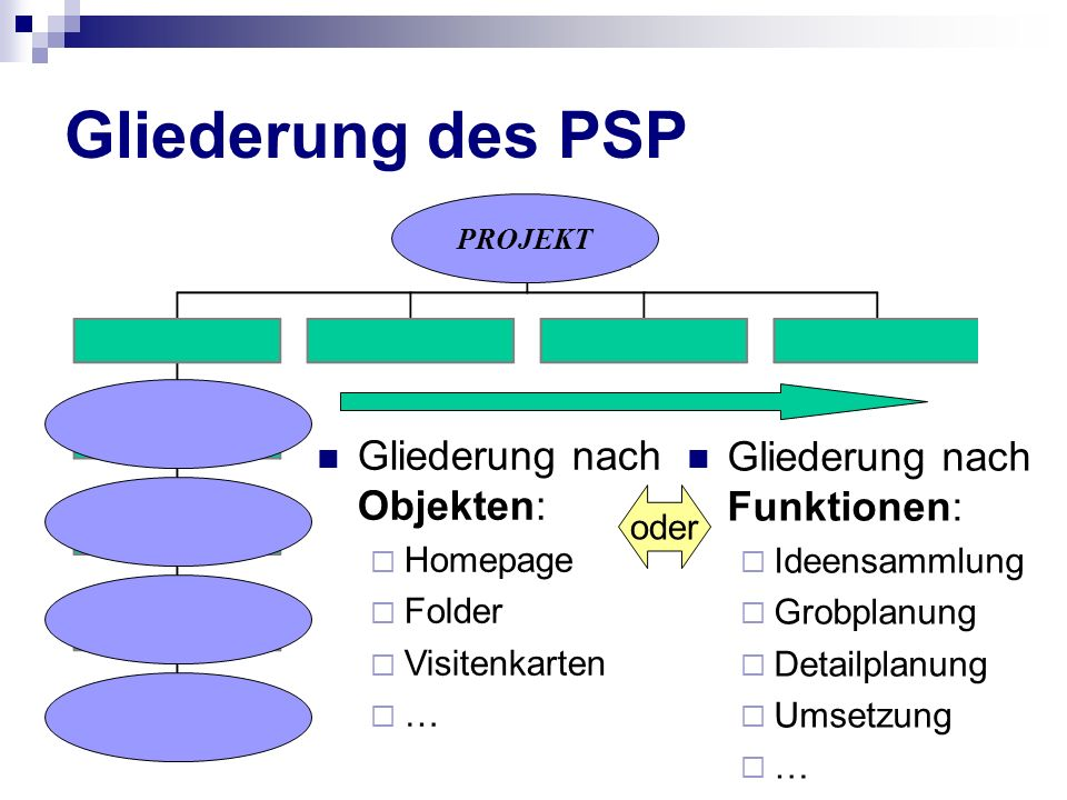 Gliederung des PSP PROJEKT Gliederung nach Objekten: Homepage Folder Visitenkarten … Gliederung nach Funktionen: Ideensammlung Grobplanung Detailplanu