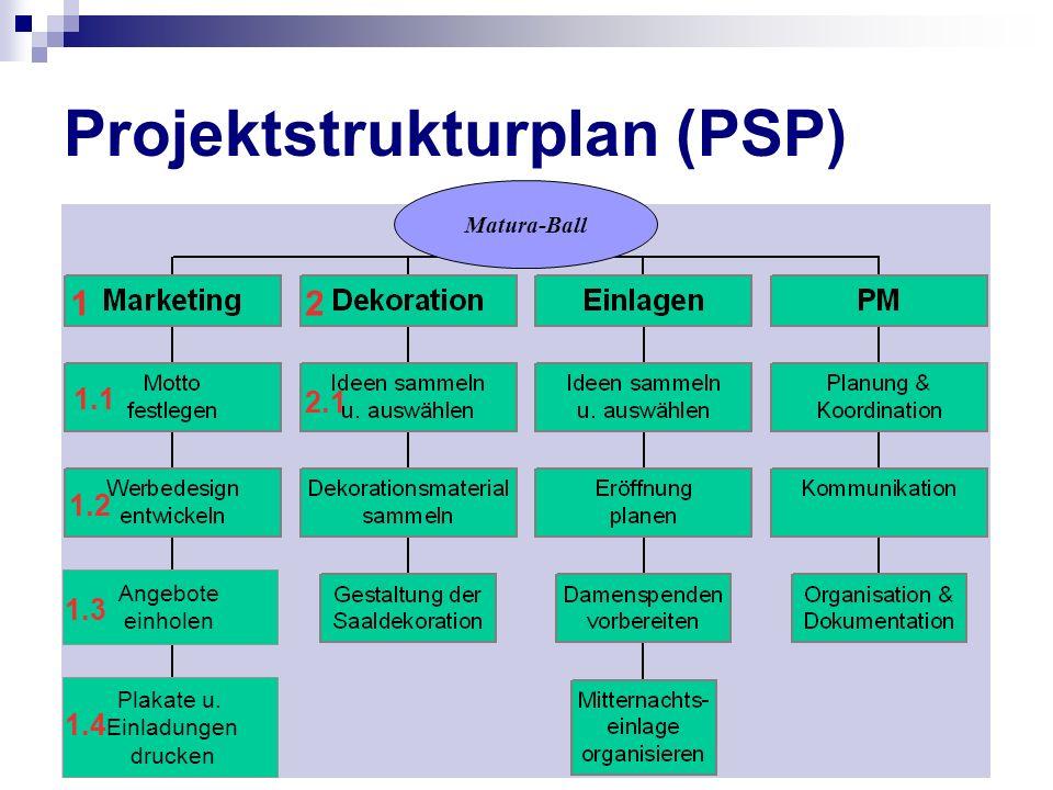 Projektstrukturplan (PSP) 1.3 Matura-Ball 12 1.1 1.2 Plakate u. Einladungen drucken 1.4 Angebote einholen 1.3 2.1