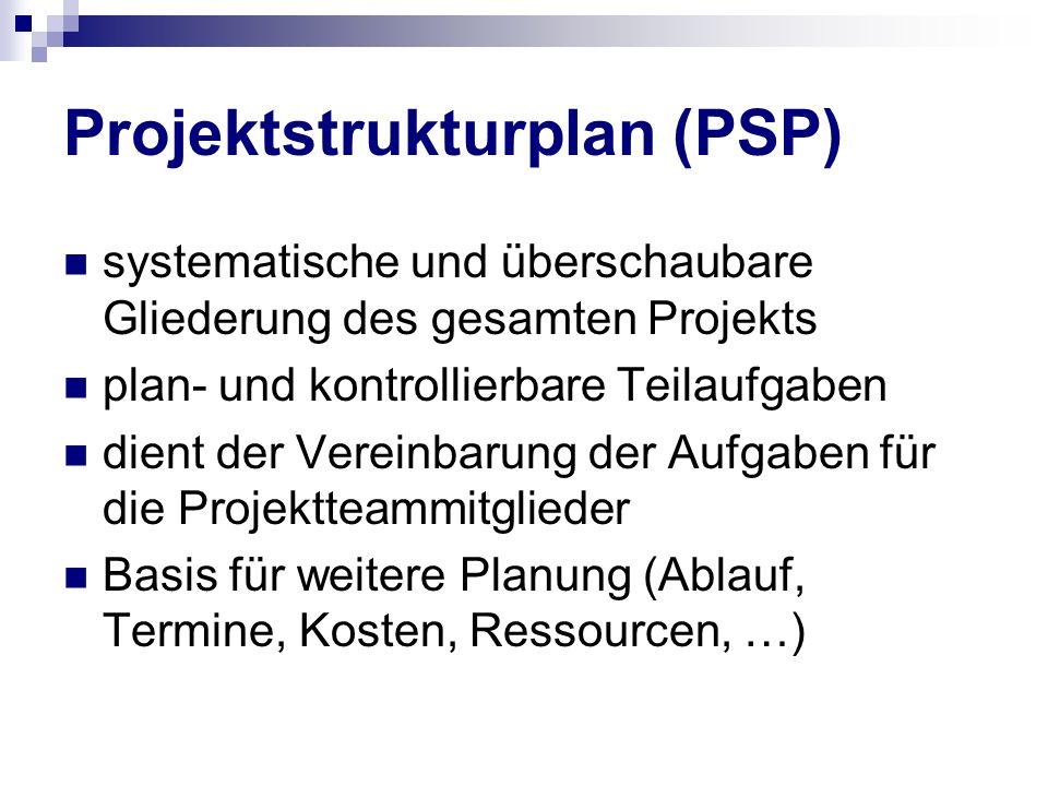 Projektstrukturplan (PSP) systematische und überschaubare Gliederung des gesamten Projekts plan- und kontrollierbare Teilaufgaben dient der Vereinbaru