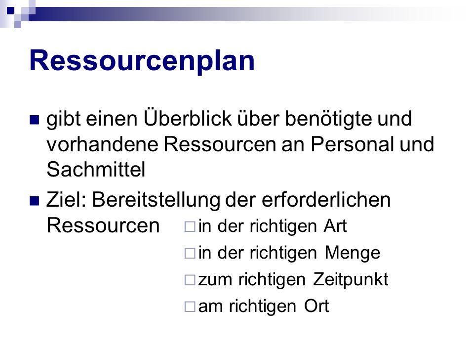 Ressourcenplan gibt einen Überblick über benötigte und vorhandene Ressourcen an Personal und Sachmittel Ziel: Bereitstellung der erforderlichen Ressou