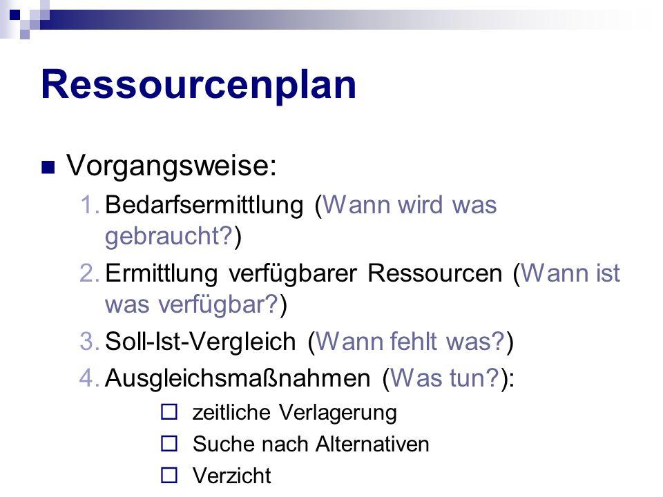 Ressourcenplan Vorgangsweise: 1.Bedarfsermittlung (Wann wird was gebraucht?) 2.Ermittlung verfügbarer Ressourcen (Wann ist was verfügbar?) 3.Soll-Ist-