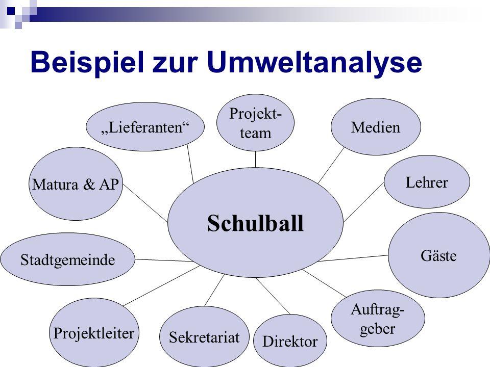 Schulball Medien Lehrer Gäste Stadtgemeinde Matura & AP Lieferanten Projekt- team Auftrag- geber Direktor Sekretariat Projektleiter Beispiel zur Umwel