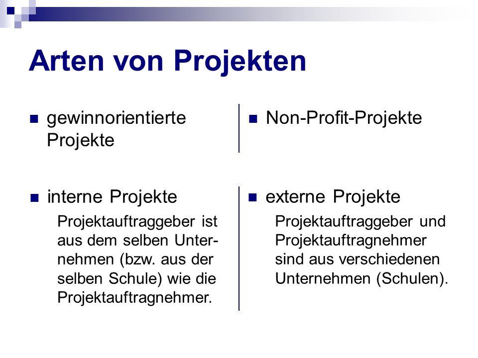 Arten von Projekten gewinnorientierte Projekte Non-Profit-Projekte externe Projekte Projektauftraggeber und Projektauftragnehmer sind aus verschiedene