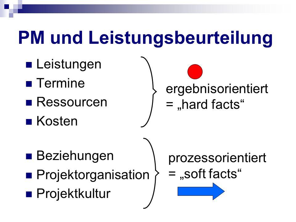 Leistungen Termine Ressourcen Kosten Beziehungen Projektorganisation Projektkultur ergebnisorientiert = hard facts prozessorientiert = soft facts PM u