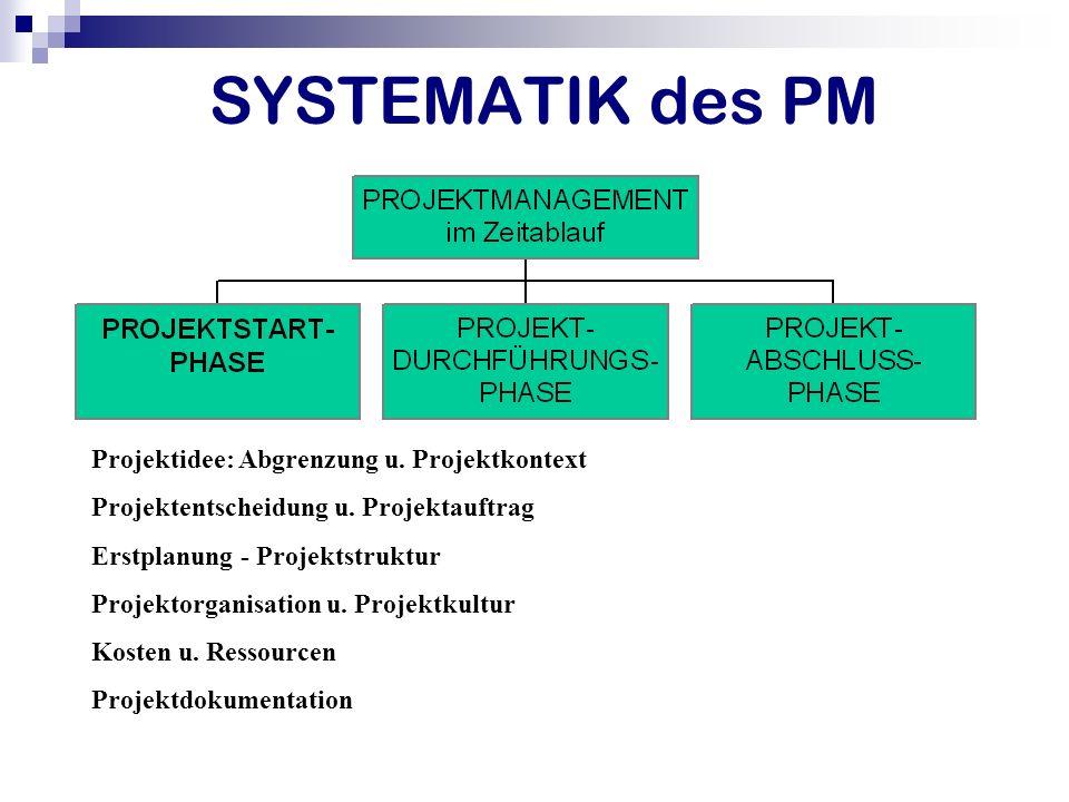 SYSTEMATIK des PM Projektidee: Abgrenzung u. Projektkontext Projektentscheidung u. Projektauftrag Erstplanung - Projektstruktur Projektorganisation u.