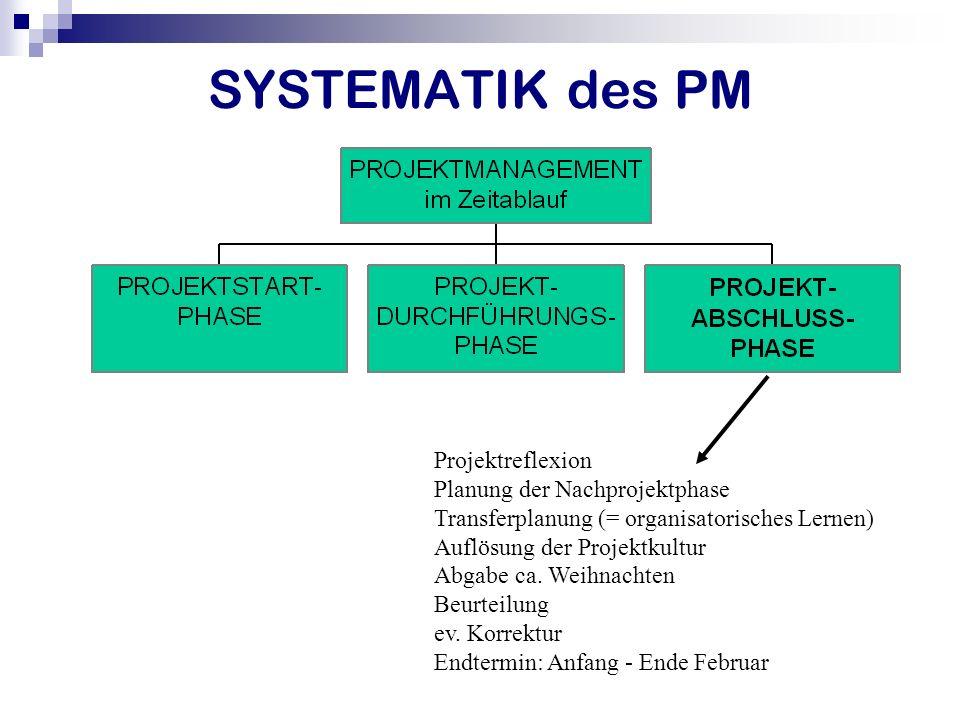 SYSTEMATIK des PM Projektreflexion Planung der Nachprojektphase Transferplanung (= organisatorisches Lernen) Auflösung der Projektkultur Abgabe ca. We