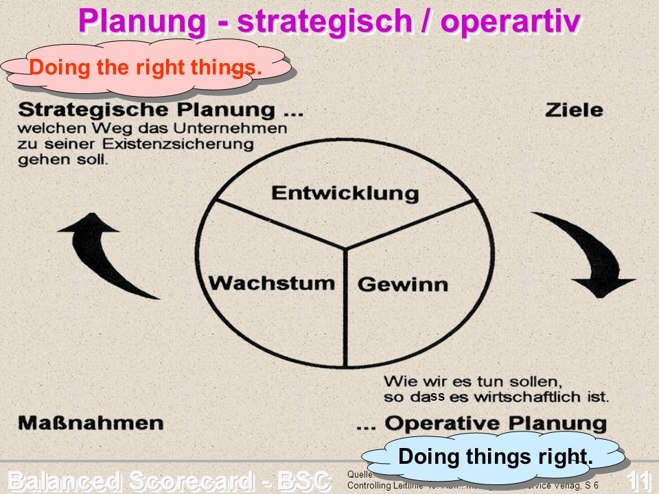 Balanced Scorecard - BSC 11 Quelle: Albrecht Deyhle ua; Controller Magazin – Controlling Leitlinie 19. Aufl., Management Service Verlag, S 6 Doing the
