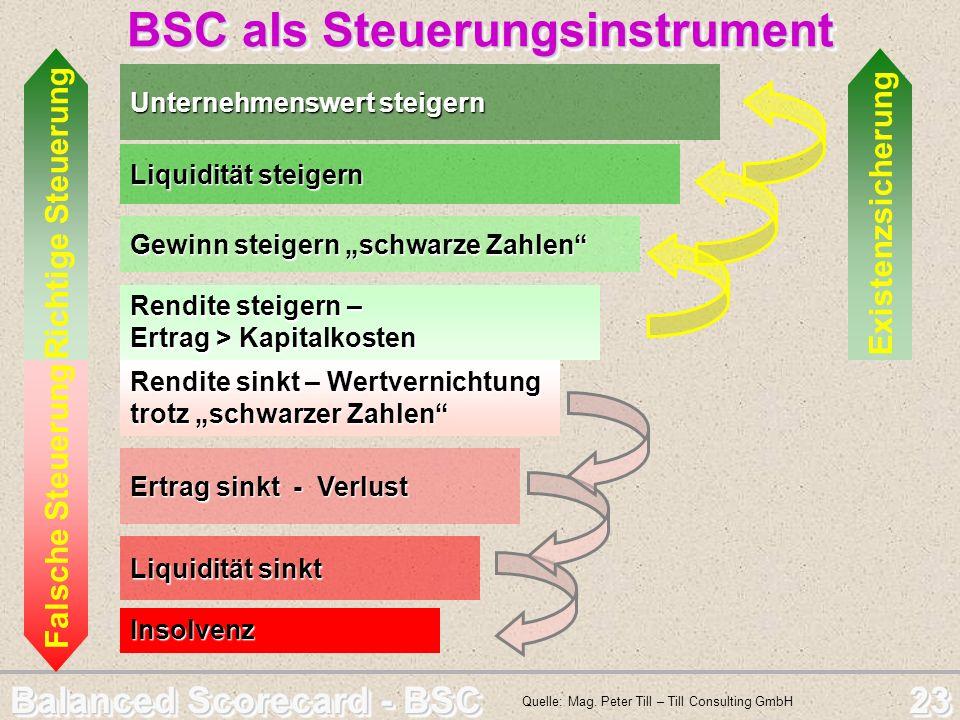 Balanced Scorecard - BSC 23 BSC als Steuerungsinstrument BSC als Steuerungsinstrument Quelle: Mag. Peter Till – Till Consulting GmbH Richtige Steuerun