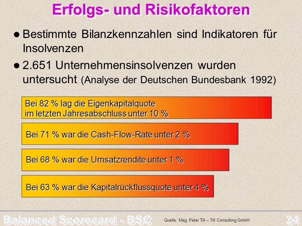 Balanced Scorecard - BSC 24 Erfolgs- und Risikofaktoren Bestimmte Bilanzkennzahlen sind Indikatoren für Insolvenzen 2.651 Unternehmensinsolvenzen wurd