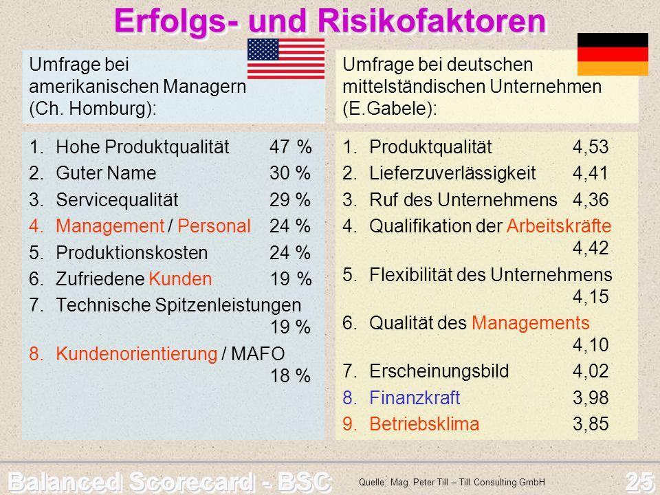 Balanced Scorecard - BSC 25 Erfolgs- und Risikofaktoren Erfolgs- und Risikofaktoren 1.Hohe Produktqualität47% 2.Guter Name30 % 3.Servicequalität29 % 4