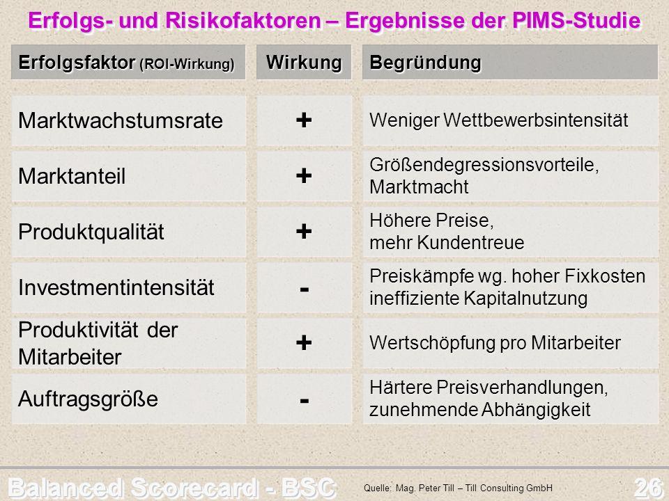 Balanced Scorecard - BSC 26 Erfolgs- und Risikofaktoren – Ergebnisse der PIMS-Studie Erfolgs- und Risikofaktoren – Ergebnisse der PIMS-Studie Quelle: