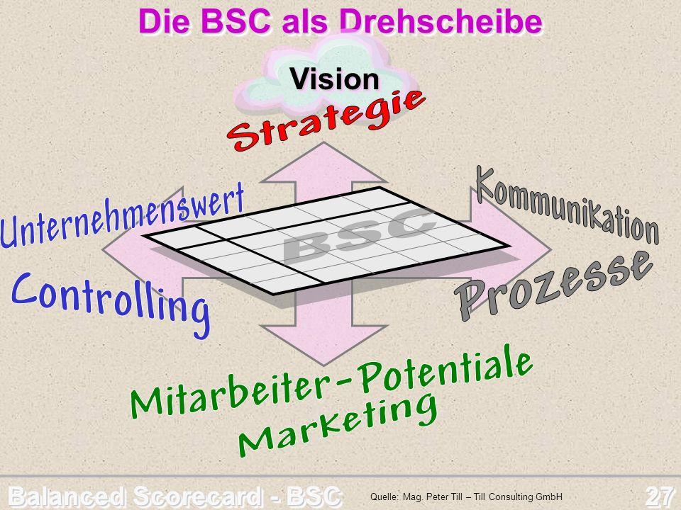 Balanced Scorecard - BSC 27 Die BSC als Drehscheibe Die BSC als Drehscheibe Quelle: Mag. Peter Till – Till Consulting GmbH VisionVision