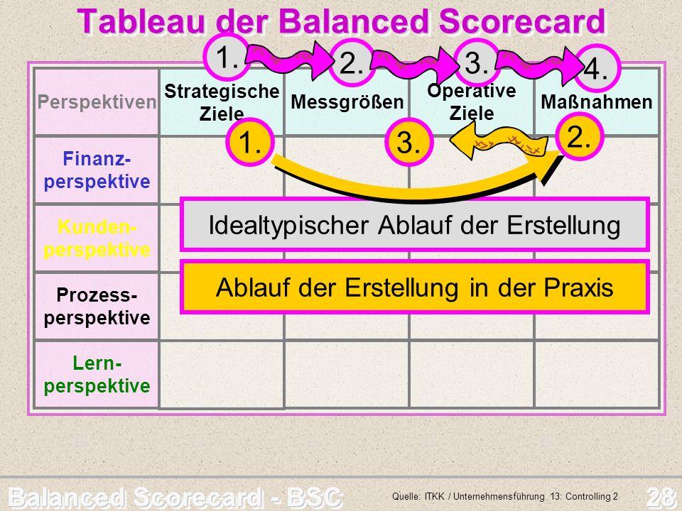 Balanced Scorecard - BSC 28 Perspektiven Prozess- perspektive Tableau der Balanced Scorecard Tableau der Balanced Scorecard Lern- perspektive Kunden-