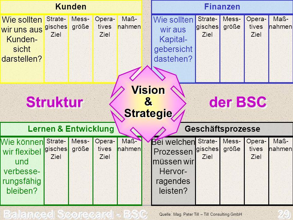 Balanced Scorecard - BSC 29 Struktur der BSC Struktur der BSC Quelle: Mag. Peter Till – Till Consulting GmbH Lernen & Entwicklung Wie können wir flexi