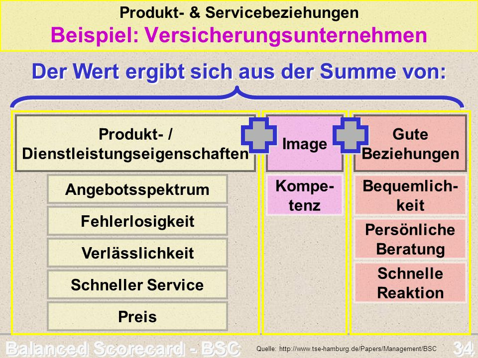 Balanced Scorecard - BSC 34 Produkt- & Servicebeziehungen Beispiel: Versicherungsunternehmen Quelle: http://www.tse-hamburg.de/Papers/Management/BSC A