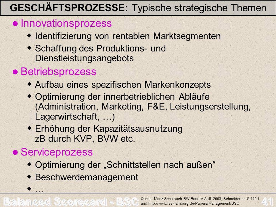 Balanced Scorecard - BSC 41 GESCHÄFTSPROZESSE: Typische strategische Themen Innovationsprozess Identifizierung von rentablen Marktsegmenten Schaffung