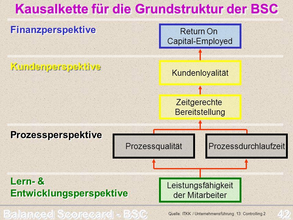 Balanced Scorecard - BSC 42 Finanzperspektive Return On Capital-Employed Kundenloyalität Zeitgerechte Bereitstellung ProzessqualitätProzessdurchlaufze