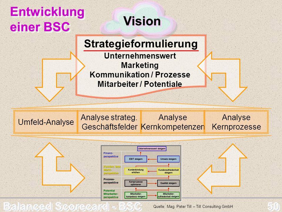 Balanced Scorecard - BSC 50 Strategieformulierung Unternehmenswert Marketing Kommunikation / Prozesse Mitarbeiter / Potentiale VisionVision Entwicklun
