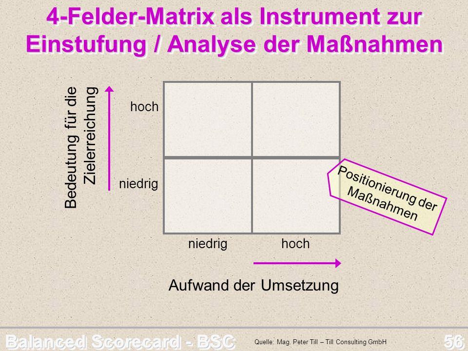 Balanced Scorecard - BSC 56 4-Felder-Matrix als Instrument zur Einstufung / Analyse der Maßnahmen niedrig hoch Aufwand der Umsetzung hoch niedrig Bede