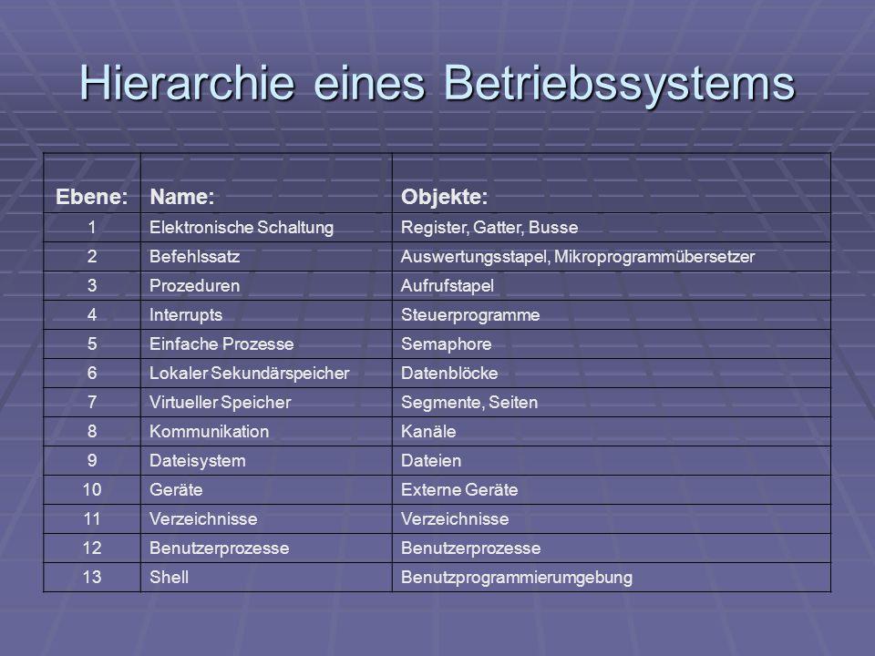 Hierarchie eines Betriebssystems Ebene:Name:Objekte: 1Elektronische SchaltungRegister, Gatter, Busse 2BefehlssatzAuswertungsstapel, Mikroprogrammübers