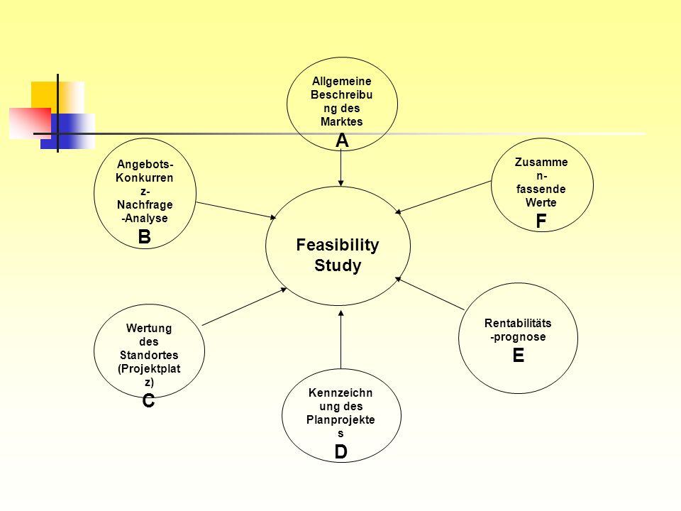 Allgemeine Beschreibu ng des Marktes A Angebots- Konkurren z- Nachfrage -Analyse B Wertung des Standortes (Projektplat z) C Kennzeichn ung des Planpro