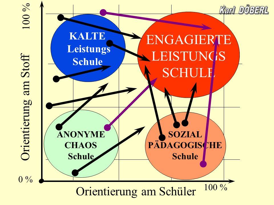 Orientierung am Schüler Orientierung am Stoff 100 % 0 % 100 % KALTE Leistungs Schule ENGAGIERTE LEISTUNGS SCHULE ANONYME CHAOS Schule SOZIAL PÄDAGOGIS