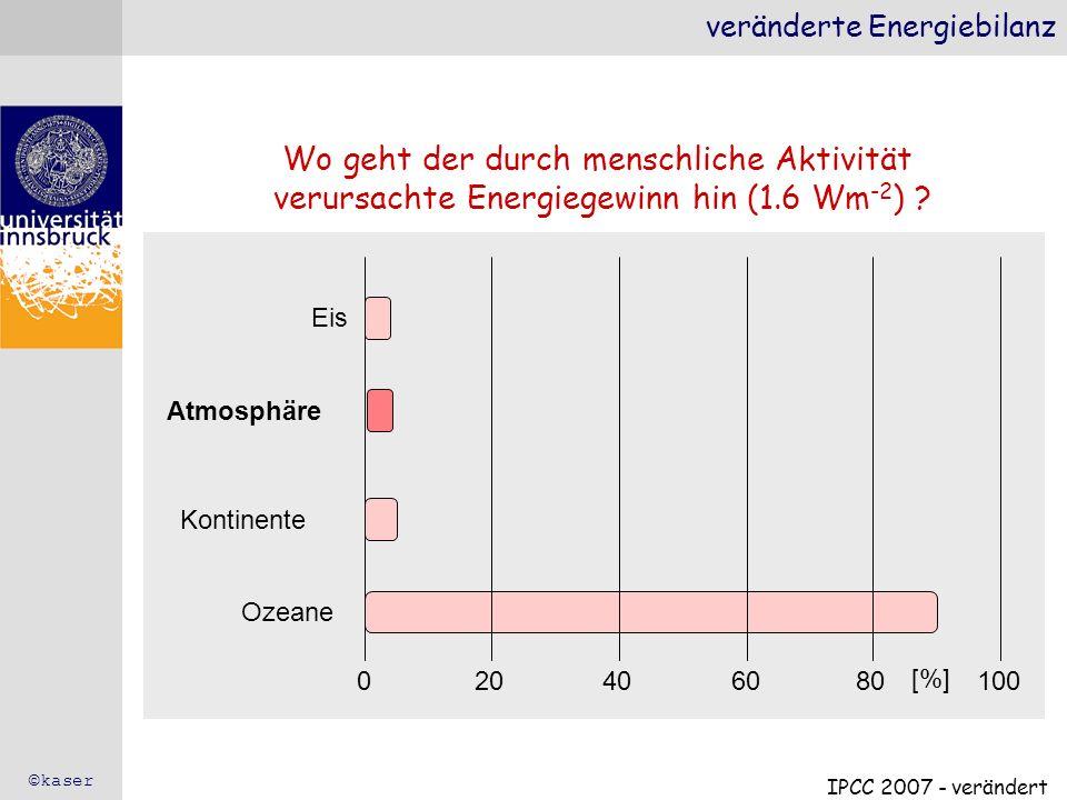 veränderte Energiebilanz Wo geht der durch menschliche Aktivität verursachte Energiegewinn hin (1.6 Wm -2 ) ? Ozeane Kontinente Eis Atmosphäre [%] 0 2