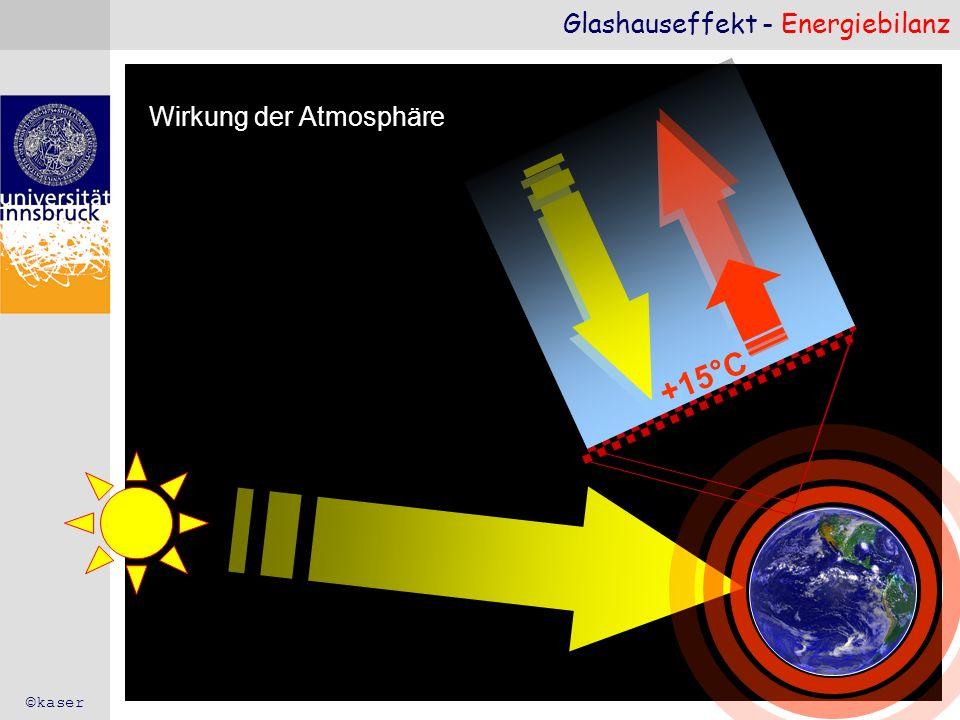 Glashauseffekt - Energiebilanz -19°C no atmosphere Wirkung der Atmosphäre +15°C ©kaser