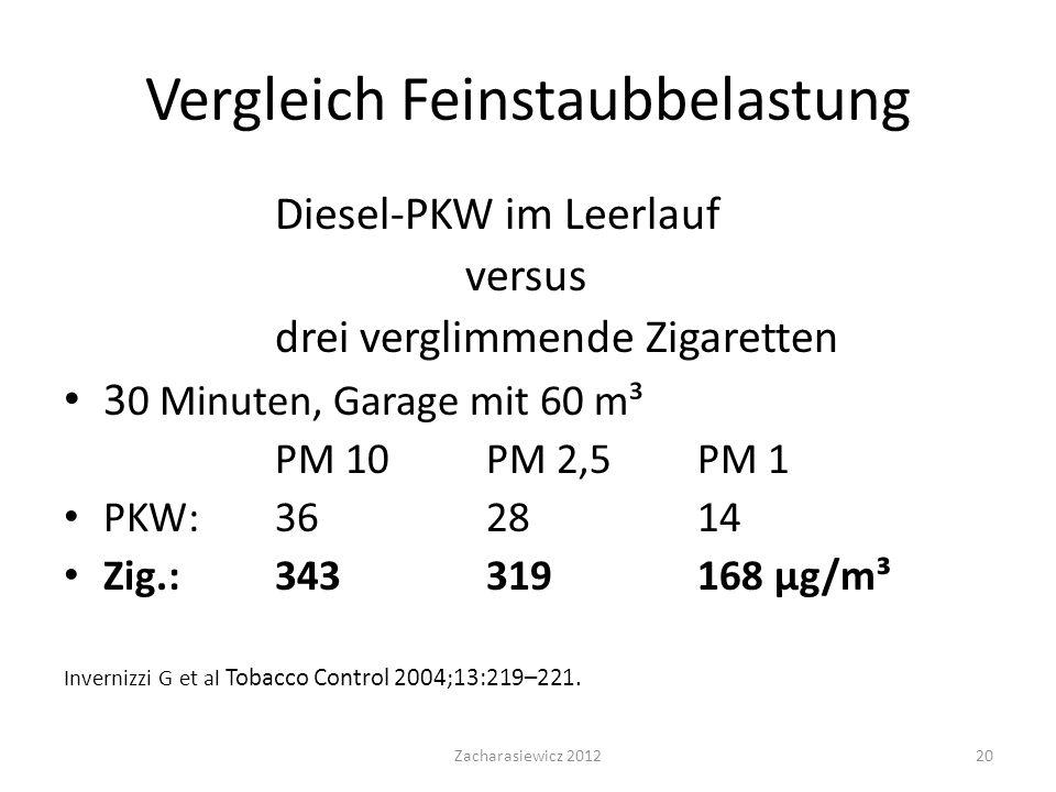Vergleich Feinstaubbelastung Diesel-PKW im Leerlauf versus drei verglimmende Zigaretten 3 0 Minuten, Garage mit 60 m³ PM 10 PM 2,5 PM 1 PKW: 36 28 14 Zig.: 343 319 168 μg/m³ Invernizzi G et al Tobacco Control 2004;13:219–221.