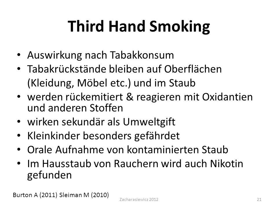 Third Hand Smoking Auswirkung nach Tabakkonsum Tabakrückstände bleiben auf Oberflächen (Kleidung, Möbel etc.) und im Staub werden rückemitiert & reagieren mit Oxidantien und anderen Stoffen wirken sekundär als Umweltgift Kleinkinder besonders gefährdet Orale Aufnahme von kontaminierten Staub Im Hausstaub von Rauchern wird auch Nikotin gefunden Burton A (2011) Sleiman M (2010) Zacharasiewicz 201221