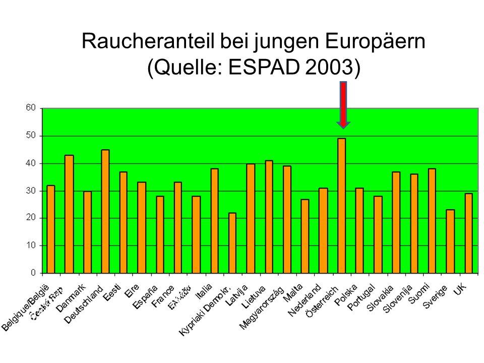 Raucheranteil bei jungen Europäern (Quelle: ESPAD 2003)