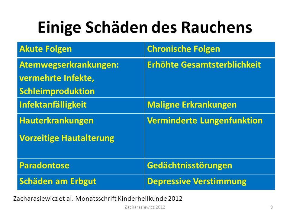 Einige Schäden des Rauchens Zacharasiewicz et al.
