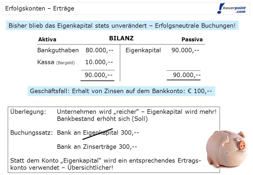 Erfolgskonten – Erträge Bisher blieb das Eigenkapital stets unverändert – Erfolgsneutrale Buchungen! BILANZ AktivaPassiva Bankguthaben 80.000,-- Kassa