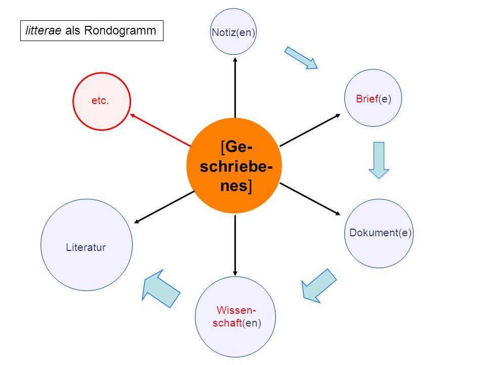litterae als Rondogramm [Ge- schriebe- nes] Notiz(en) Brief(e) Dokument(e)Wissen- schaft(en) Literatur etc.