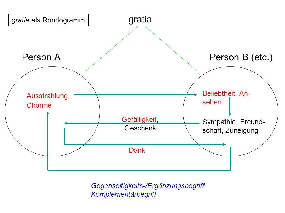 gratia Person APerson B (etc.) Ausstrahlung, Beliebtheit, An- sehen Sympathie, Freund- schaft, Zuneigung Dank Gegenseitigkeits-/Ergänzungsbegriff Komp