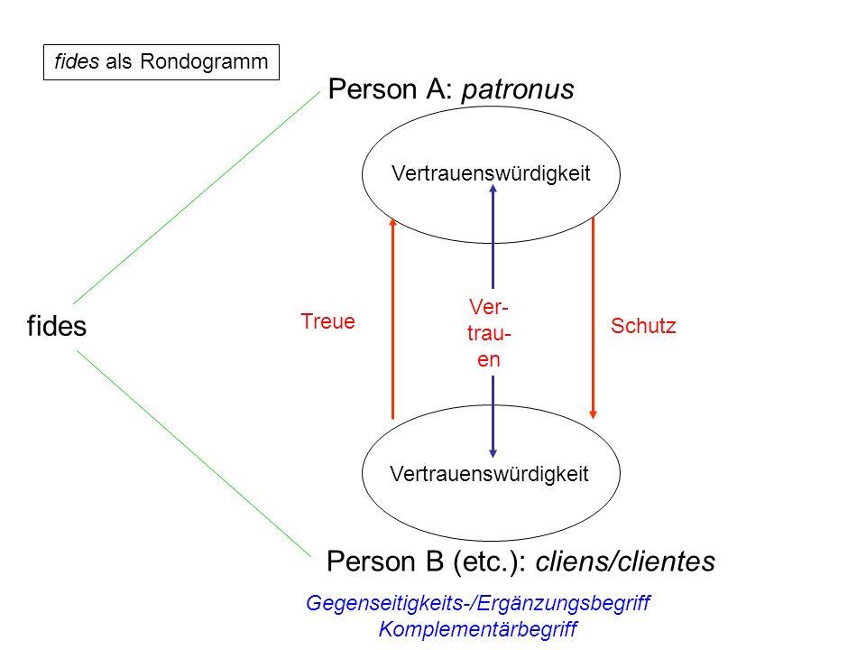 fides als Rondogramm Person A: patronus Person B (etc.): cliens/clientes Vertrauenswürdigkeit Ver- trau- en Schutz Treue Gegenseitigkeits-/Ergänzungsb