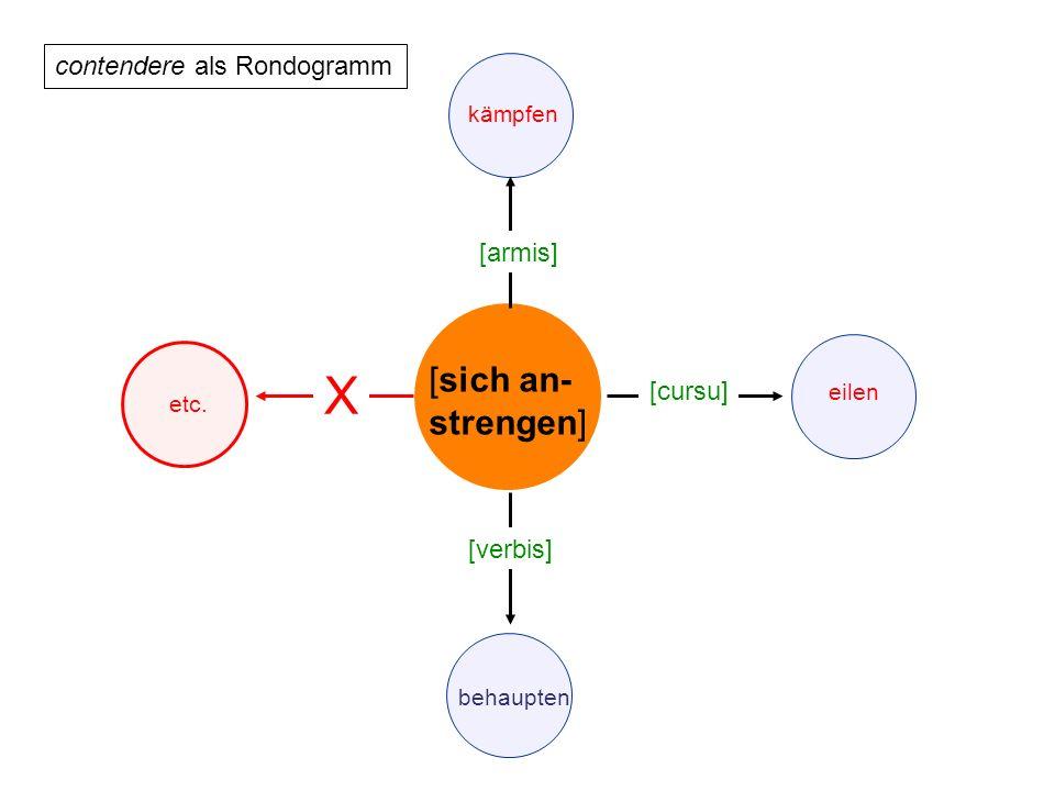 contendere als Rondogramm [sich an- strengen] behaupten kämpfen [armis] [verbis] etc. X eilen [cursu]