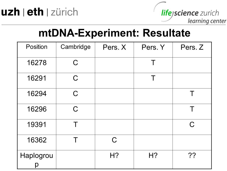 mtDNA-Experiment: Vergleich der eigenen Daten -z.B. www.mitosearch.com Oder www.genpat.uu.se/mtDB/ www.isogg.org/famousdna.htm