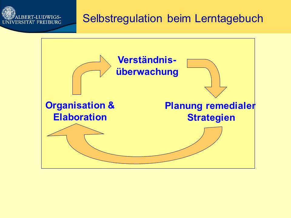 Wichtige Befunde zum Lerntagebuch Wenn angemessen implementiert: Lerntagebuch effektiver als wissenschaftlicher Bericht oder Zusammenfassung (z.B.