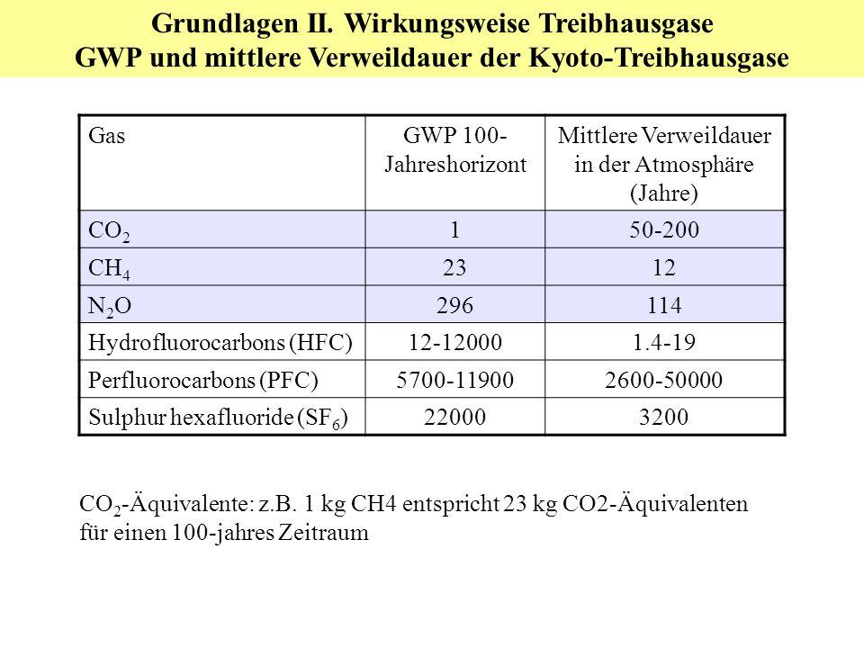 Grundlagen II. Wirkungsweise Treibhausgase GWP und mittlere Verweildauer der Kyoto-Treibhausgase GasGWP 100- Jahreshorizont Mittlere Verweildauer in d