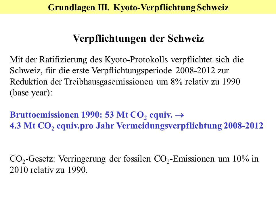 Verpflichtungen der Schweiz Mit der Ratifizierung des Kyoto-Protokolls verpflichtet sich die Schweiz, für die erste Verpflichtungsperiode 2008-2012 zur Reduktion der Treibhausgasemissionen um 8% relativ zu 1990 (base year): Bruttoemissionen 1990: 53 Mt CO 2 equiv.