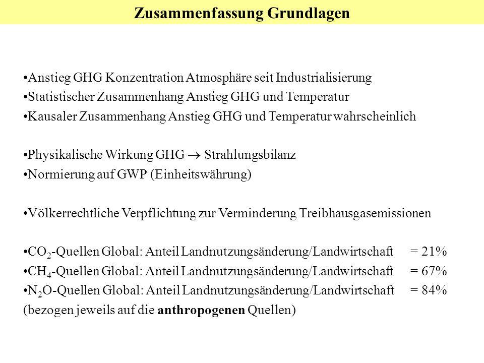 Zusammenfassung Grundlagen Anstieg GHG Konzentration Atmosphäre seit Industrialisierung Statistischer Zusammenhang Anstieg GHG und Temperatur Kausaler