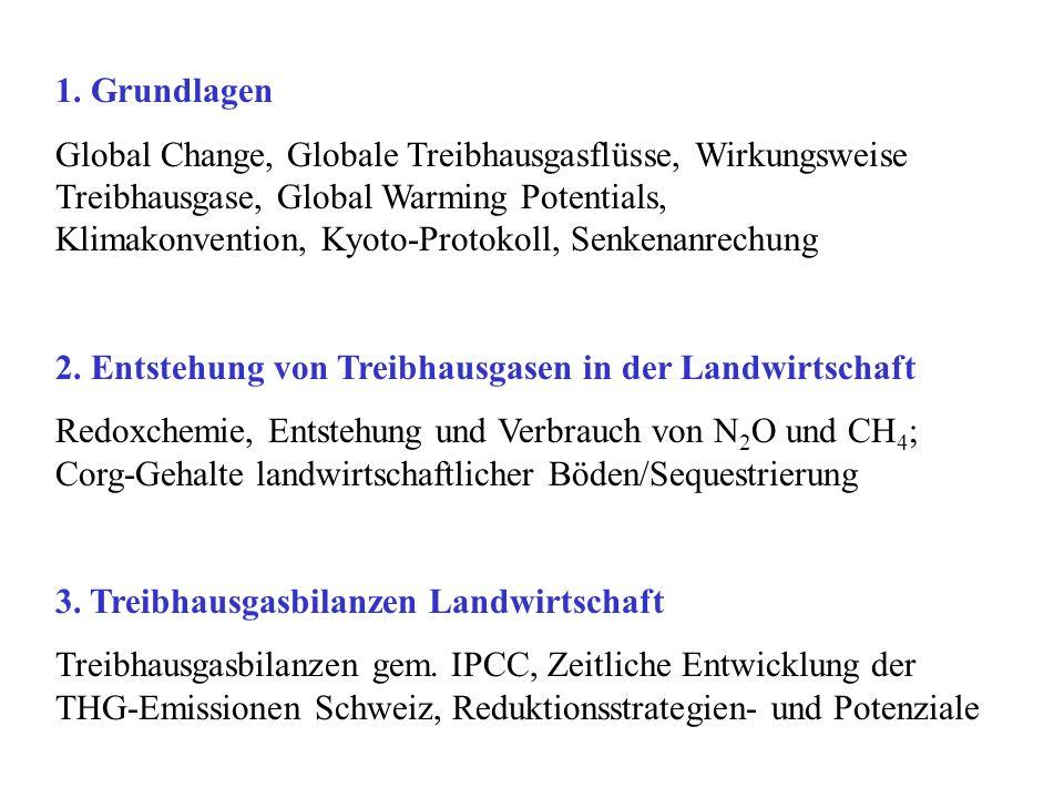 Treibhausgasbilanzen Landwirtschaft Methodischer Ansatz IPCC: Bodenkohlenstofffaktoren Base factor * Default C stock native * Tillage factor * Input factors