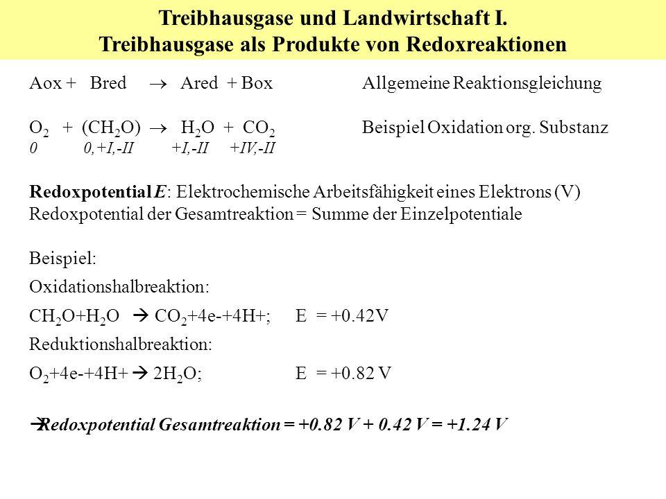 Treibhausgase und Landwirtschaft I. Treibhausgase als Produkte von Redoxreaktionen Aox + Bred Ared + BoxAllgemeine Reaktionsgleichung O 2 + (CH 2 O) H